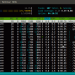 htop - sort Screenshot (Ubuntu 10.4 beta2)